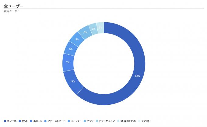 分析_WiFiカテゴリ